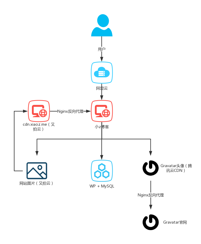 ProcessOn免费好用的思维导图/流程图制作工具-夜河资源网