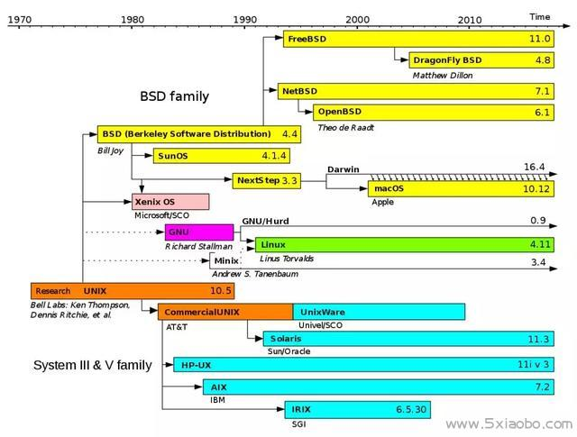 Linux的介绍-关于Linux的前世今生