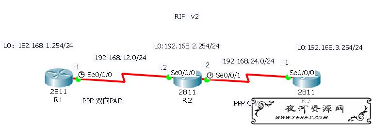 思科路由器配置实验-PAP与CHAP认证