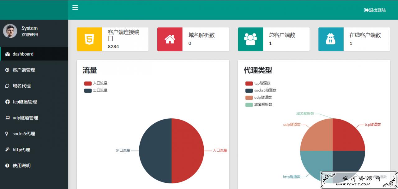 一款带Web面板的轻量级、高性能内网穿透工具:nps使用教程