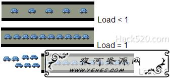 Load Average