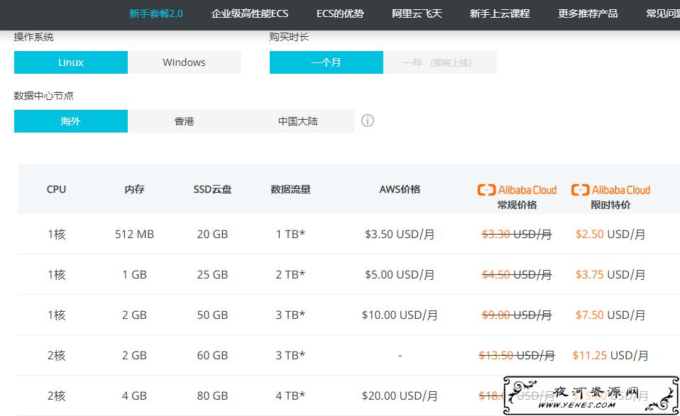 注册阿里云国际账号低价撸服务器