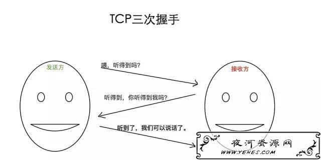 对于HTTP和HTTPS的解释