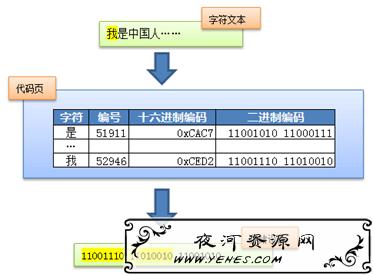 关于字符编码,你所需要知道的(ASCII,Unicode,Utf-8,GB2312…)