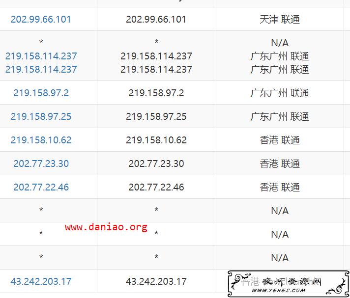 Combcloud – 香港沙田VPS 性能与速度测试(电线CN2直连)  