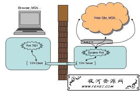 SSH隧道翻墙的原理和实现