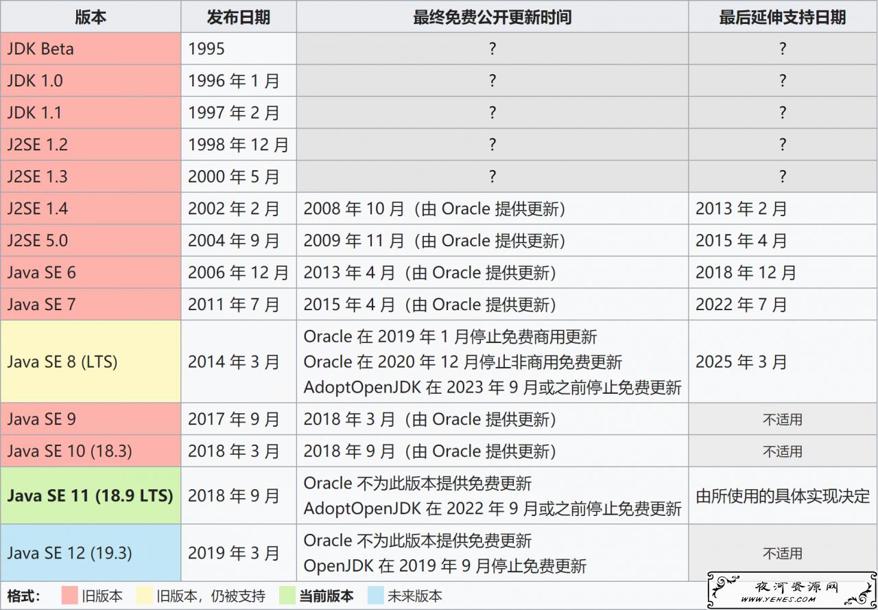 在 RedhatHEL8/CentOS8 上安装 OpenJDK/Oracle JDK 1.8、11