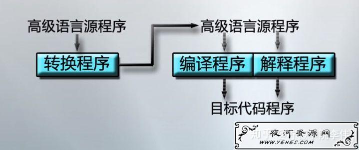 各个编程语言的用途及其分类