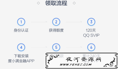 小米金融+度小满金融开通领16个月QQSVIP超级会员