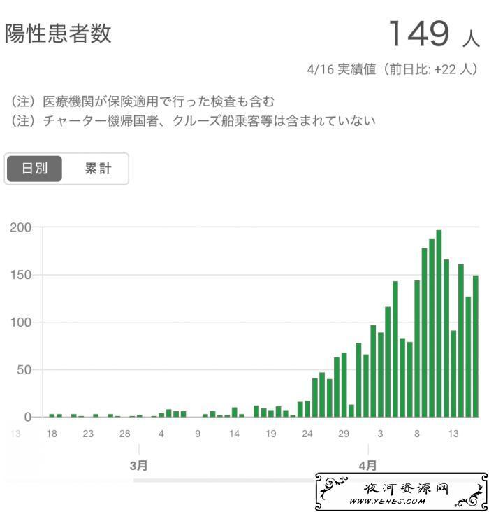 日本首相安倍宣布全国进入紧急状态!全国累计新冠确诊迫近万人! 新闻资讯 第2张